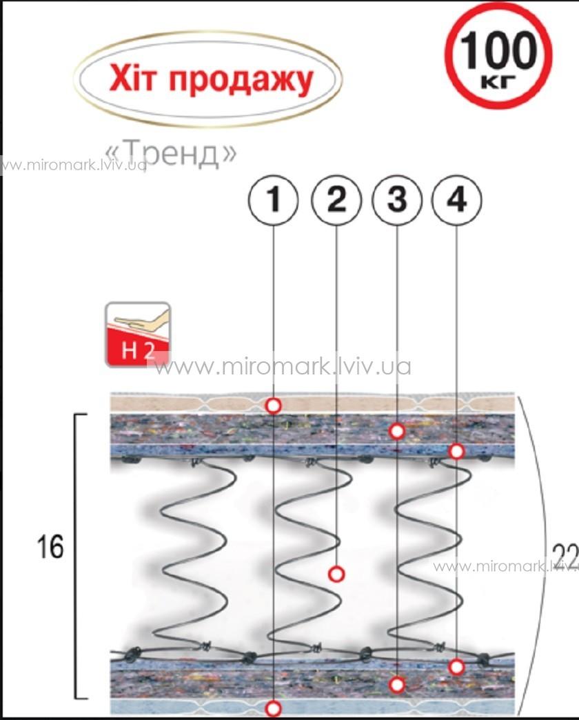Матрас пружинный Тренд 180х200
