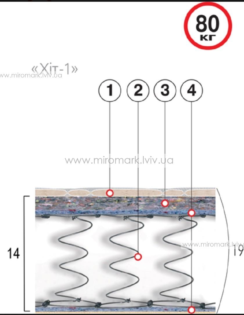 Матрас пружинный Хит-1 160х200